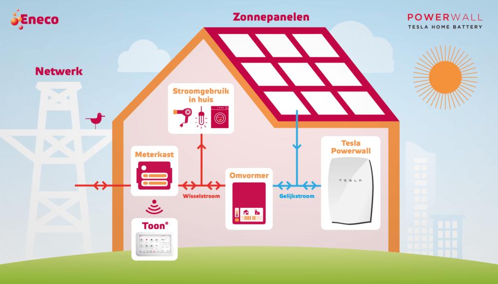 Tesla batterij thuis