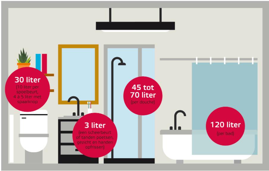 Gemiddeld verbruik in de badkamer. Als je geen bad neemt, bespaar je 120 liter water.