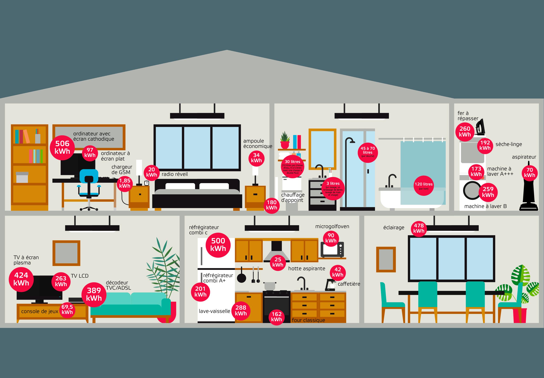 comment economiser de l 201nergie dans une maison � avie home