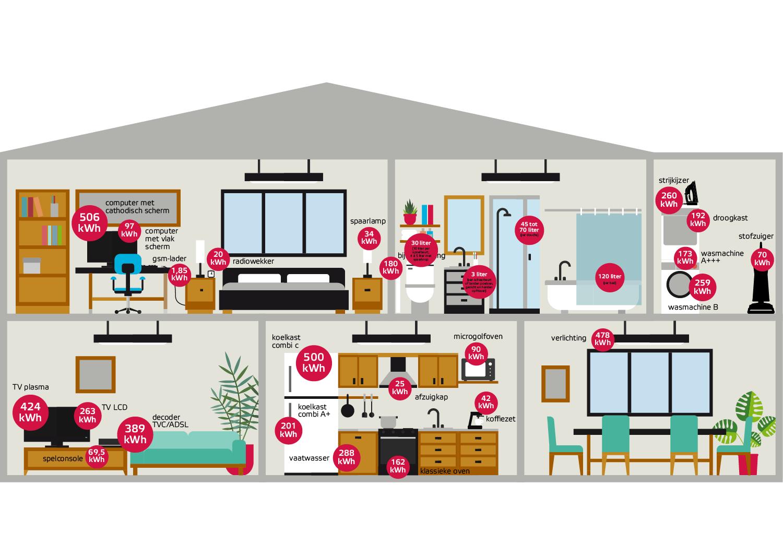 overzicht van gemiddeld verbruik in huis. Hieronder vind je 92 tips om energie te besparen.